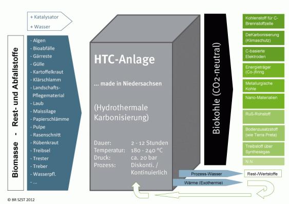 Schaubild der HTC-Anlage (BR SZST, 2012)