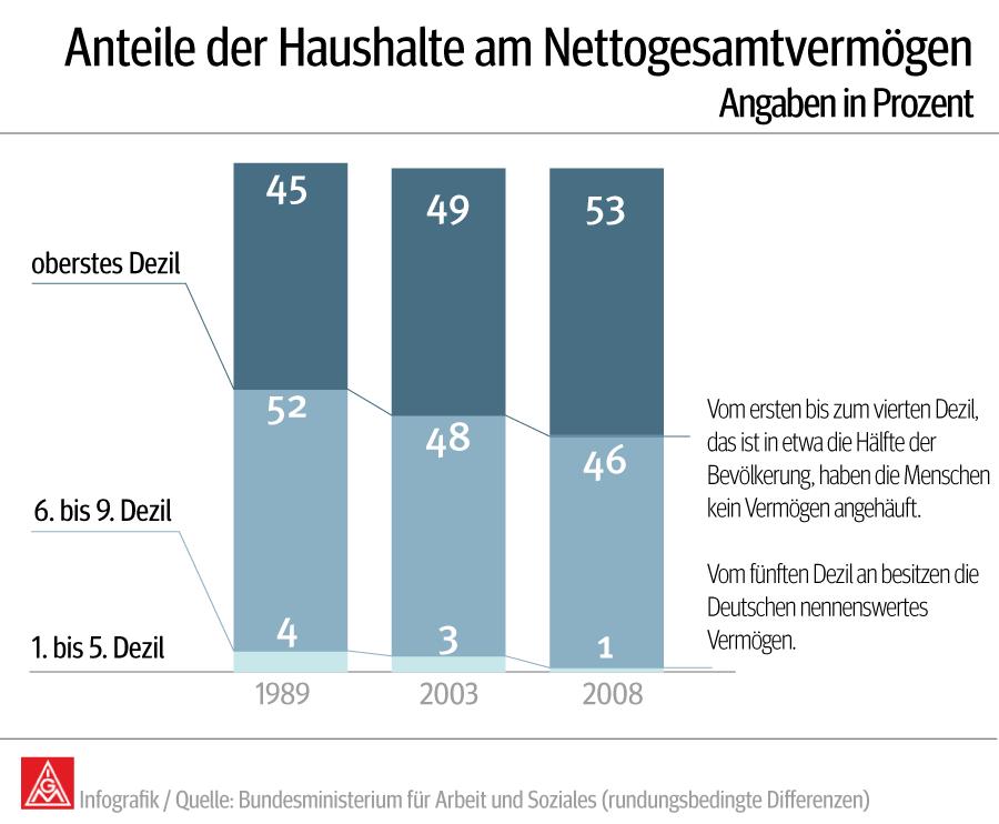 Infografik: Anteil der Haushalte am Nettogesamtvermögen
