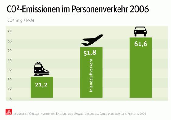 Infografik: CO2-Emissionen im Personenverkehr