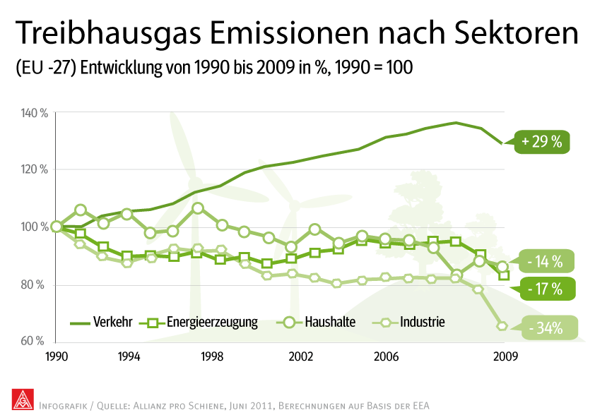 Infografik Treibhausgas-Emissionen nach Sektoren